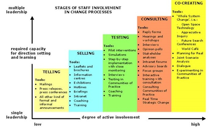 www.evolutionaryconnections.co.uk Peter Senge Staff involvement in change